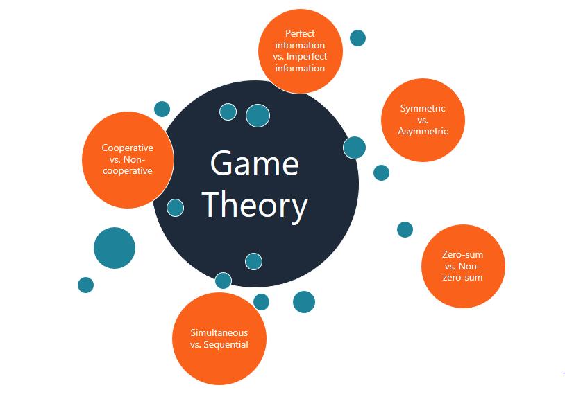 Game Theory là gì? Ví dụ về lý thuyết trò chơi